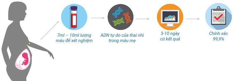 giới thiệu NIPT